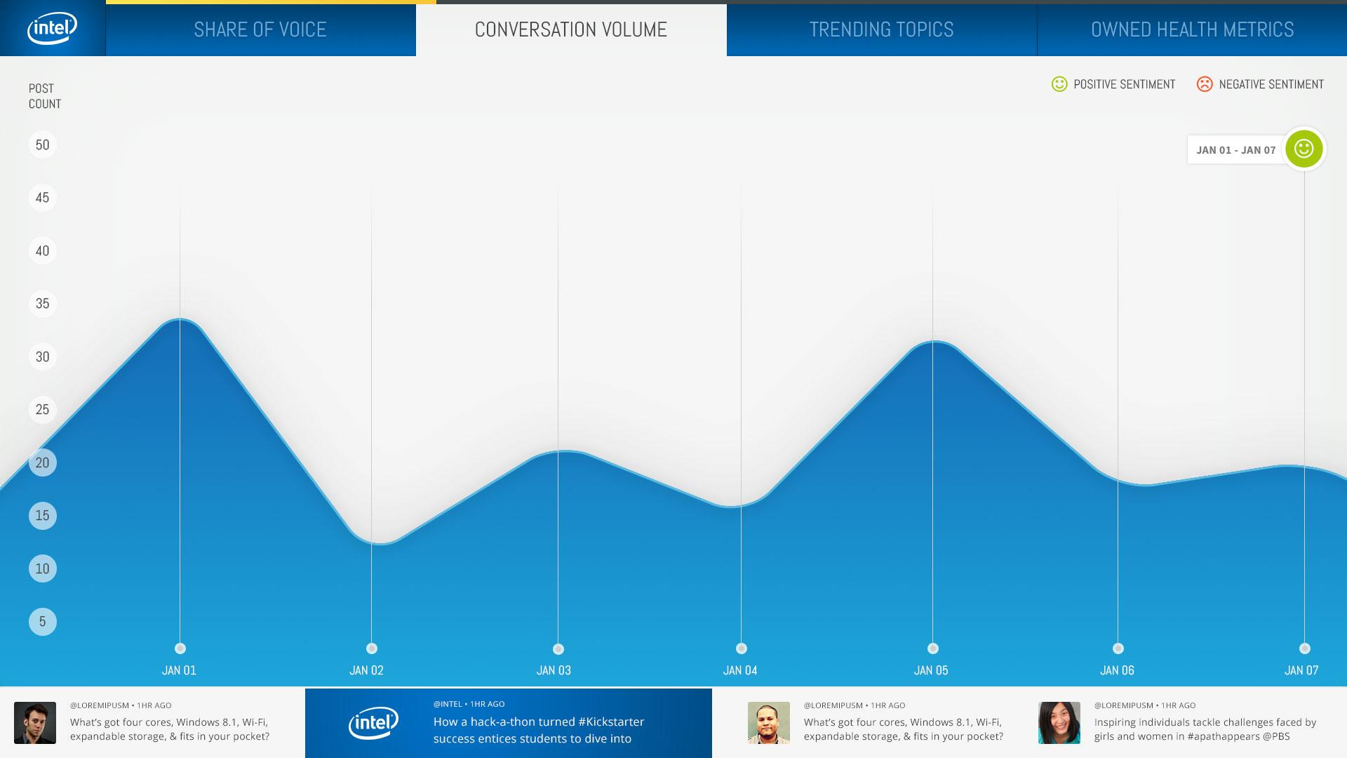 Intel_ExecDash_ConversationVolume