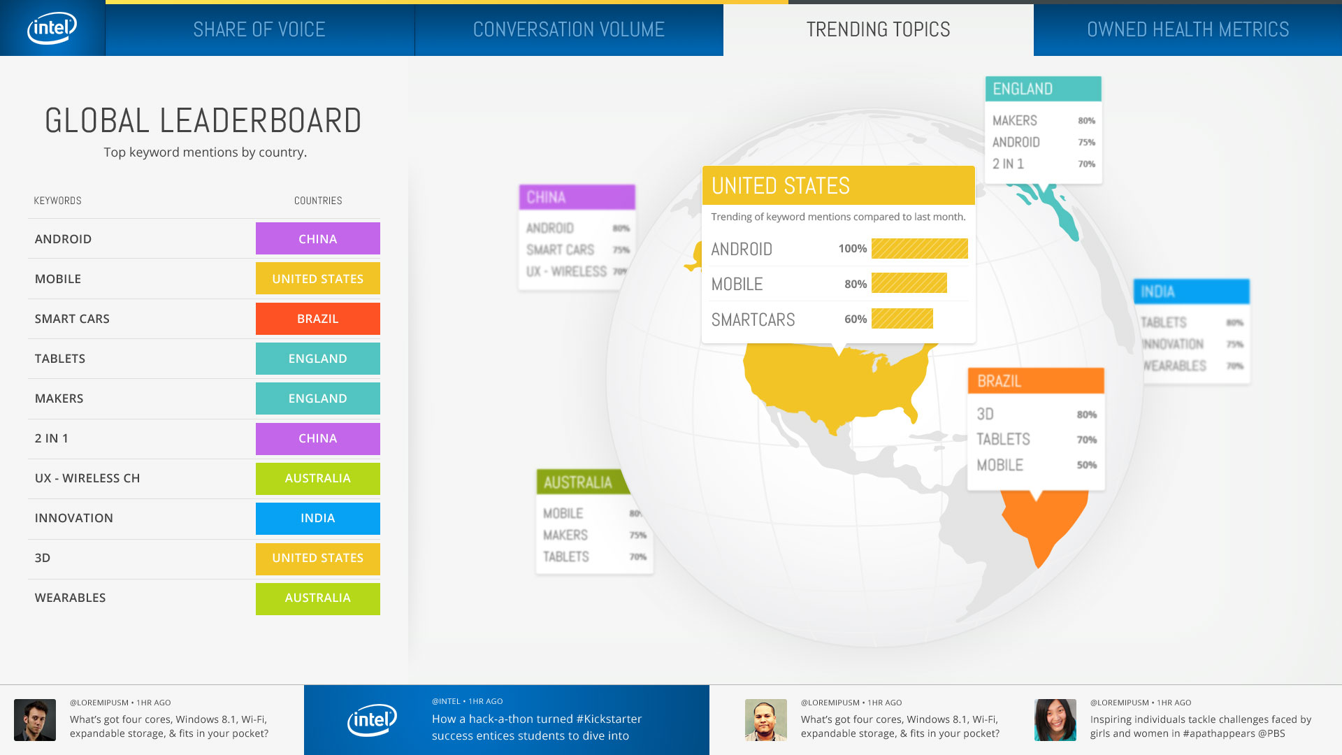 Intel_ExecDash_TrendingTopics_Globe